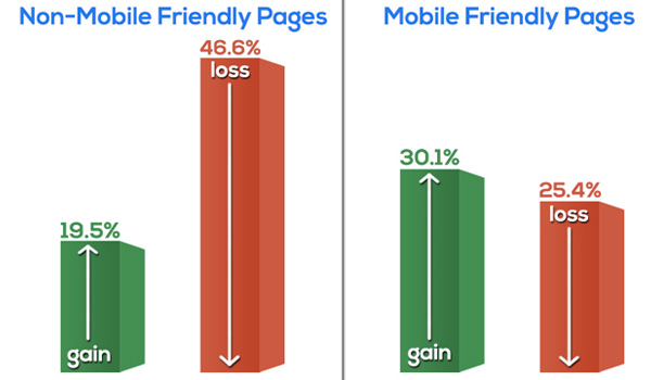mobile friendly résultats