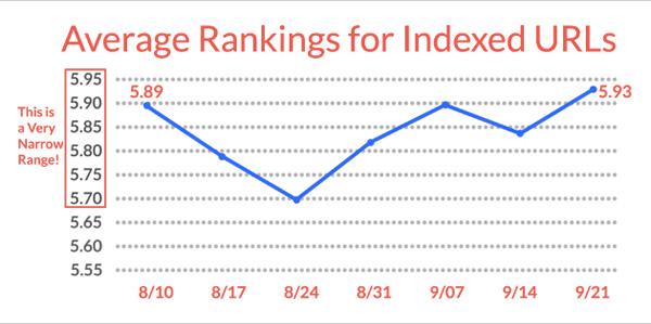 ranking suite au passage en https