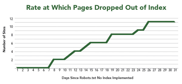 suppression pages index vie robotst.xt