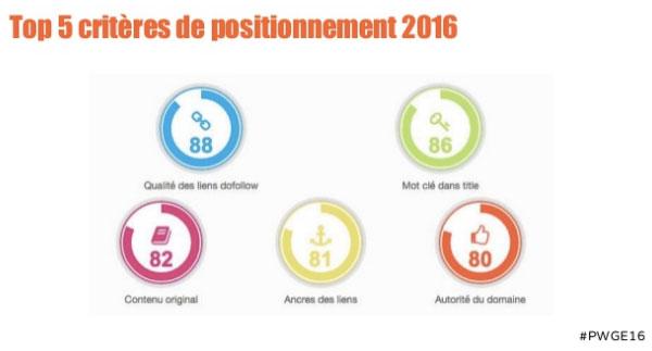 top5 des critères de positionnement en 2016